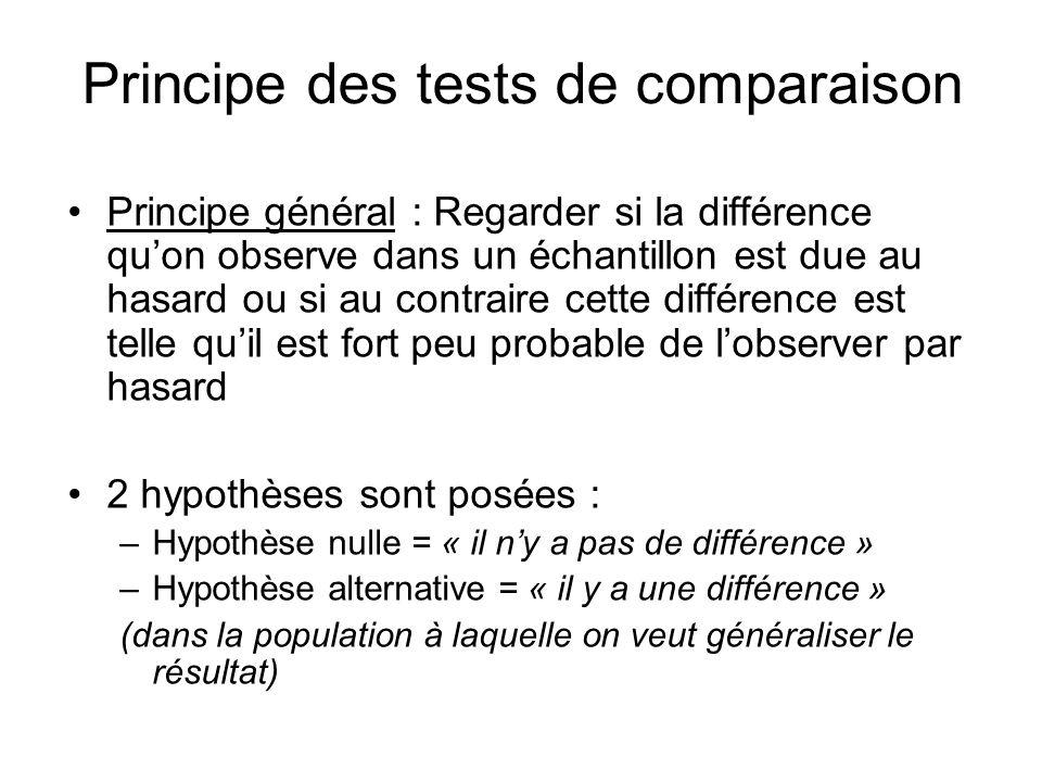 Principe des tests de comparaison Principe général : Regarder si la différence quon observe dans un échantillon est due au hasard ou si au contraire c