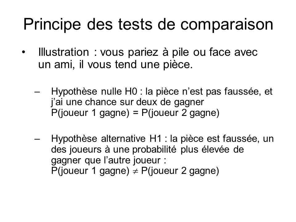 Principe des tests de comparaison Illustration : vous pariez à pile ou face avec un ami, il vous tend une pièce. –Hypothèse nulle H0 : la pièce nest p