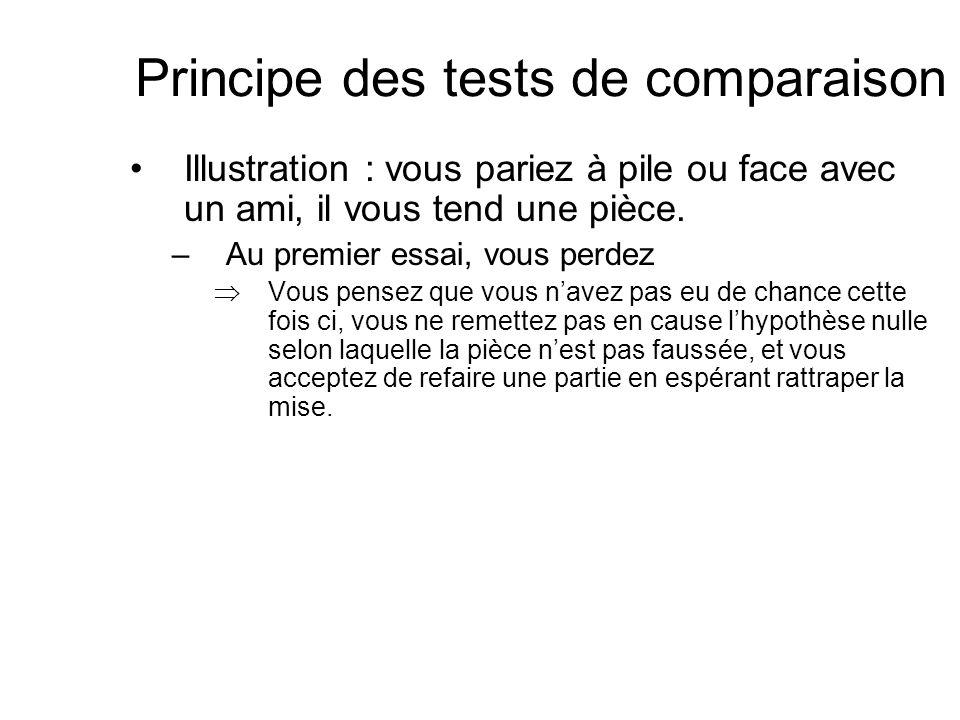 Principe des tests de comparaison Illustration : vous pariez à pile ou face avec un ami, il vous tend une pièce. –Au premier essai, vous perdez Vous p