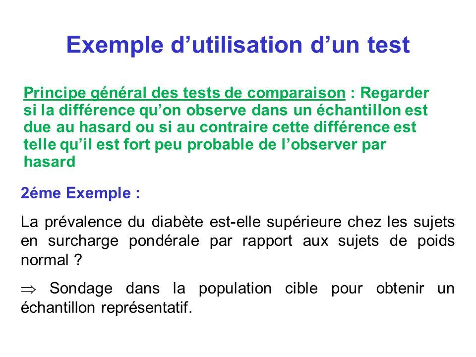 2éme Exemple : La prévalence du diabète est-elle supérieure chez les sujets en surcharge pondérale par rapport aux sujets de poids normal ? Sondage da