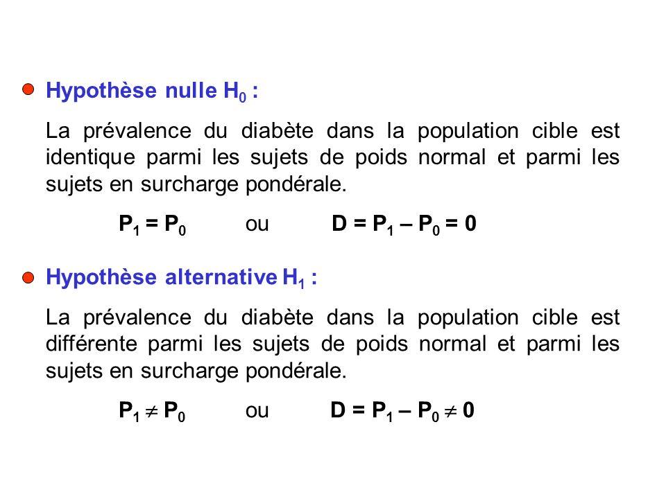 Hypothèse nulle H 0 : La prévalence du diabète dans la population cible est identique parmi les sujets de poids normal et parmi les sujets en surcharg