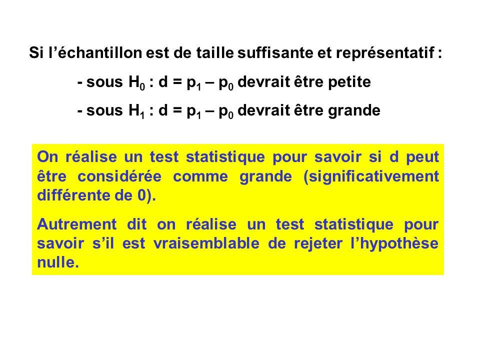 Si léchantillon est de taille suffisante et représentatif : - sous H 0 : d = p 1 – p 0 devrait être petite - sous H 1 : d = p 1 – p 0 devrait être gra