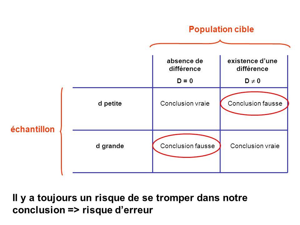 Population cible échantillon Conclusion vraieConclusion fausse Conclusion vraieConclusion fausse absence de différence D = 0 existence dune différence