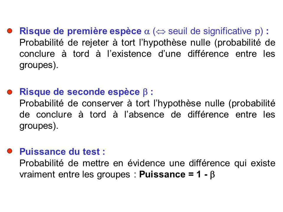 Risque de première espèce ( seuil de significative p) : Probabilité de rejeter à tort lhypothèse nulle (probabilité de conclure à tord à lexistence du