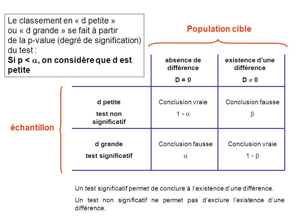 Population cible échantillon Conclusion vraie 1 - Conclusion fausse Conclusion vraie 1 - Conclusion fausse absence de différence D = 0 existence dune