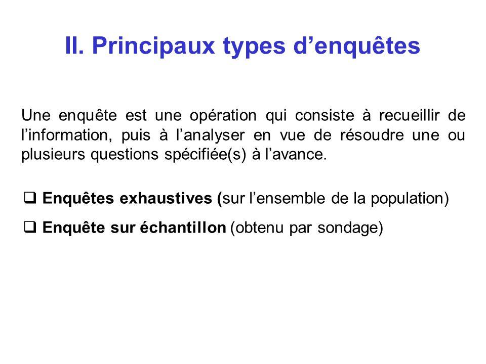 II. Principaux types denquêtes Une enquête est une opération qui consiste à recueillir de linformation, puis à lanalyser en vue de résoudre une ou plu