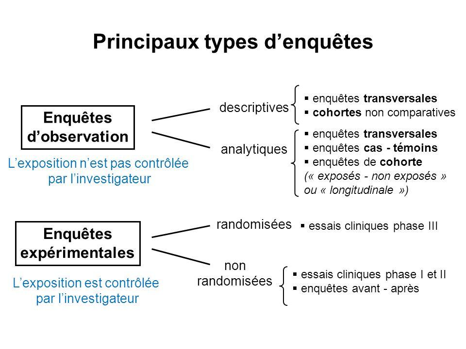 Principaux types denquêtes descriptives enquêtes transversales cohortes non comparatives analytiques enquêtes transversales enquêtes cas - témoins enq