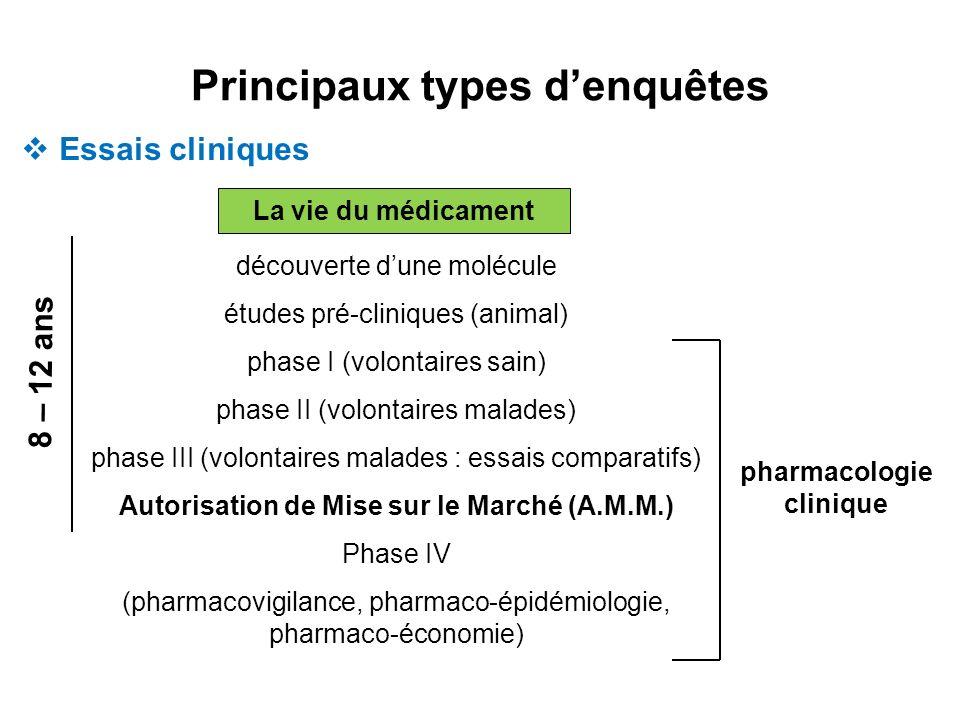 La vie du médicament découverte dune molécule études pré-cliniques (animal) phase I (volontaires sain) phase II (volontaires malades) phase III (volon