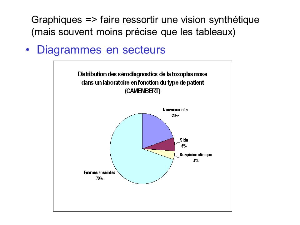 Diagrammes en secteurs Graphiques => faire ressortir une vision synthétique (mais souvent moins précise que les tableaux)