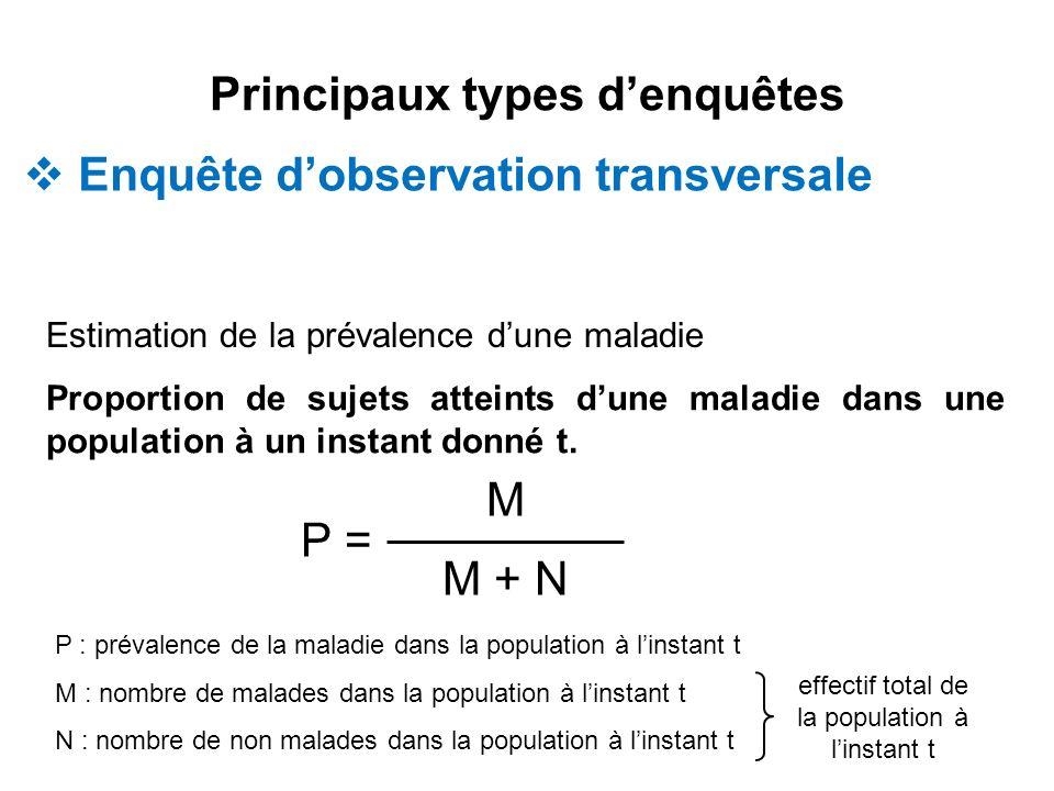 Principaux types denquêtes Enquête dobservation transversale Estimation de la prévalence dune maladie Proportion de sujets atteints dune maladie dans