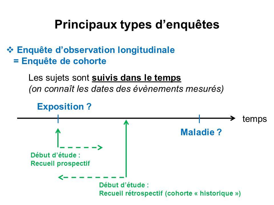 Principaux types denquêtes Enquête dobservation longitudinale = Enquête de cohorte Les sujets sont suivis dans le temps (on connaît les dates des évèn