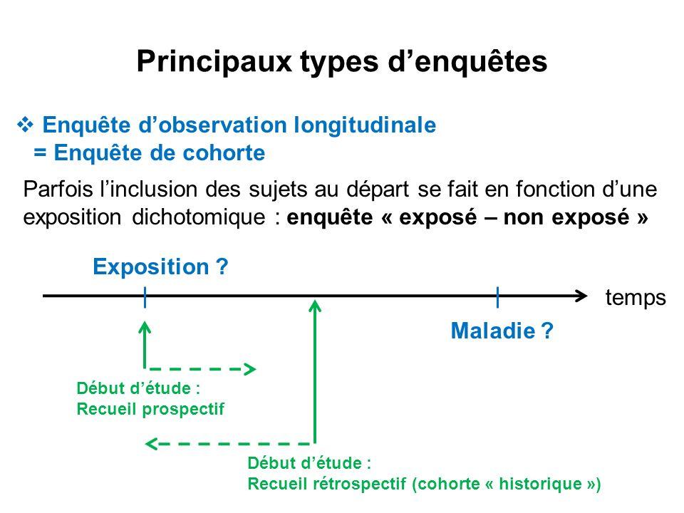 Principaux types denquêtes Enquête dobservation longitudinale = Enquête de cohorte Parfois linclusion des sujets au départ se fait en fonction dune ex