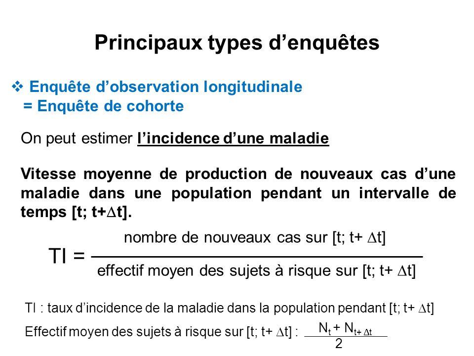 Principaux types denquêtes Enquête dobservation longitudinale = Enquête de cohorte On peut estimer lincidence dune maladie Vitesse moyenne de producti