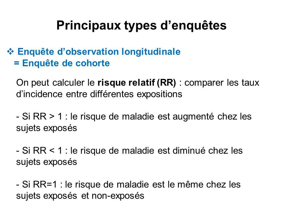 Principaux types denquêtes Enquête dobservation longitudinale = Enquête de cohorte On peut calculer le risque relatif (RR) : comparer les taux dincide