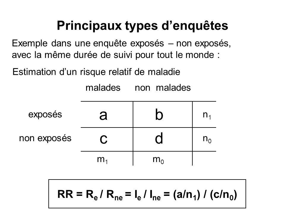 Principaux types denquêtes Estimation dun risque relatif de maladie ab cd exposés non exposés maladesnon malades m1m1 m0m0 n1n1 n0n0 RR = R e / R ne =