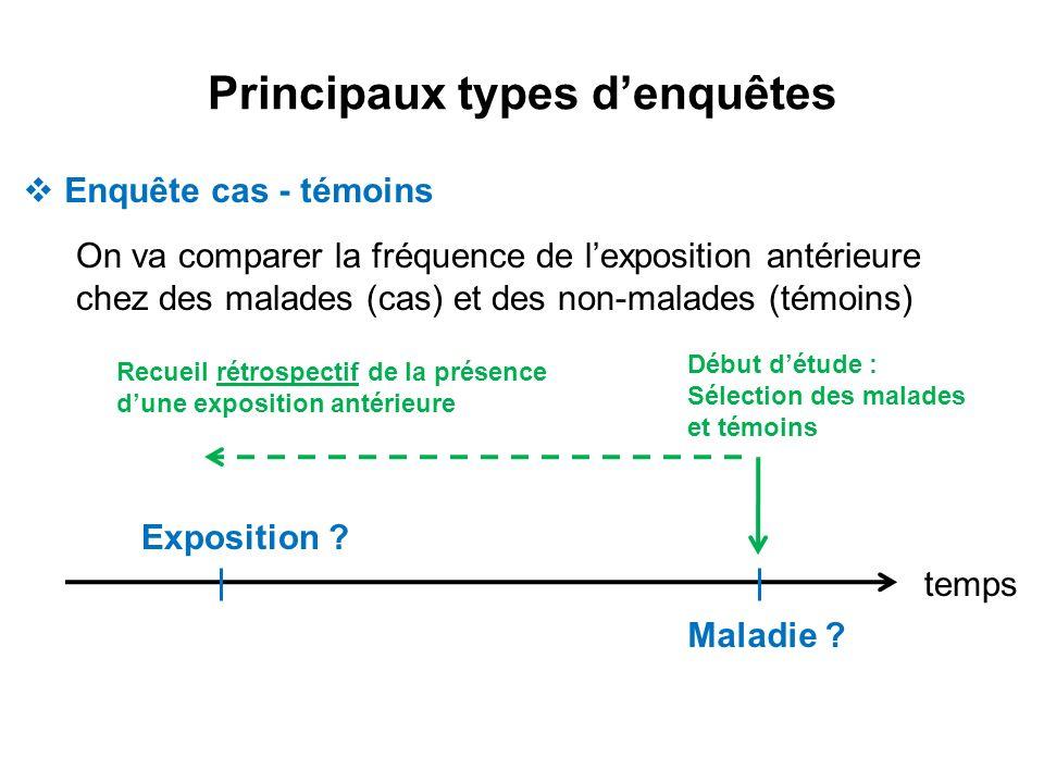 Principaux types denquêtes Enquête cas - témoins On va comparer la fréquence de lexposition antérieure chez des malades (cas) et des non-malades (témo