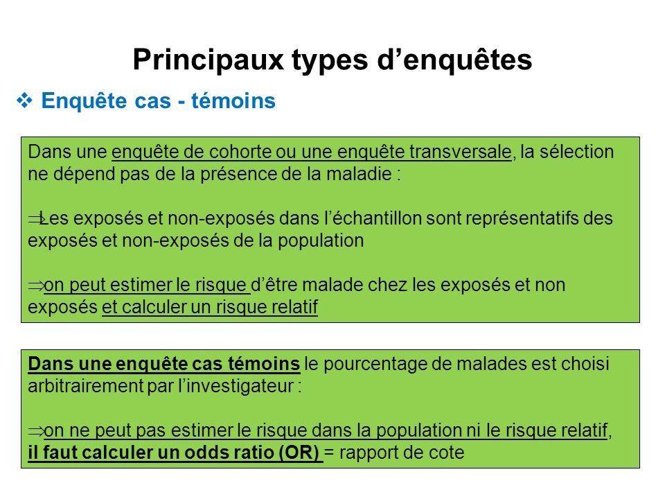 Principaux types denquêtes Dans une enquête de cohorte ou une enquête transversale, la sélection ne dépend pas de la présence de la maladie : Les expo