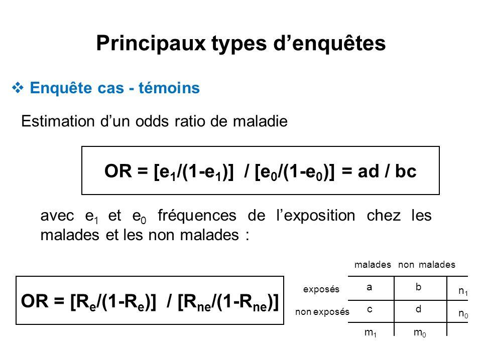 Principaux types denquêtes Estimation dun odds ratio de maladie OR = [e 1 /(1-e 1 )] / [e 0 /(1-e 0 )] = ad / bc avec e 1 et e 0 fréquences de lexposi