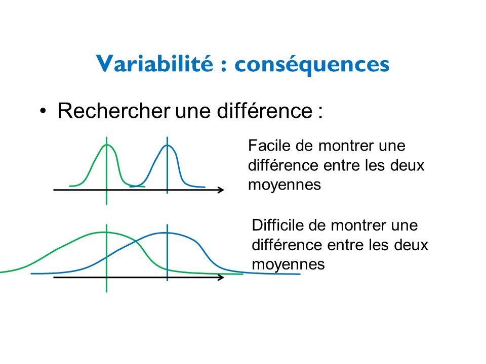 Rechercher une différence : Variabilité : conséquences Facile de montrer une différence entre les deux moyennes Difficile de montrer une différence en