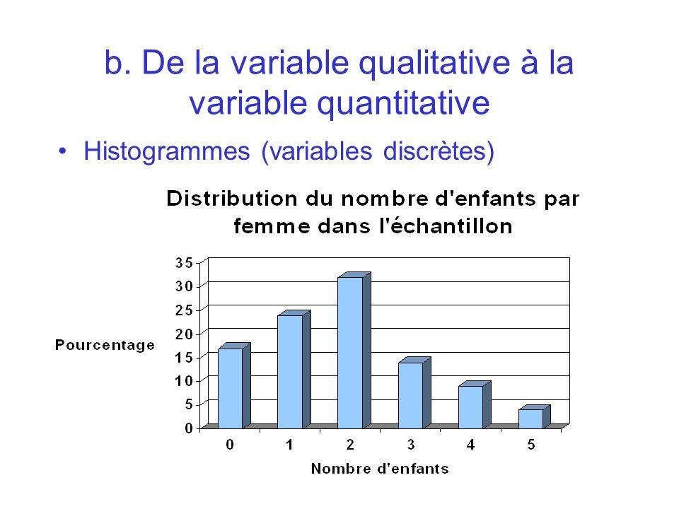 Histogrammes (variables discrètes) b. De la variable qualitative à la variable quantitative
