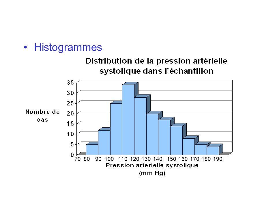 Estimation dune moyenne inconnue (3) Lestimation m de la moyenne inconnue est une variable aléatoire puisquelle varie dun échantillon à lautre Distribution de la variable X dans la population On peut estimer la moyenne de lestimation de la moyenne Et la variance de lestimation de la moyenne