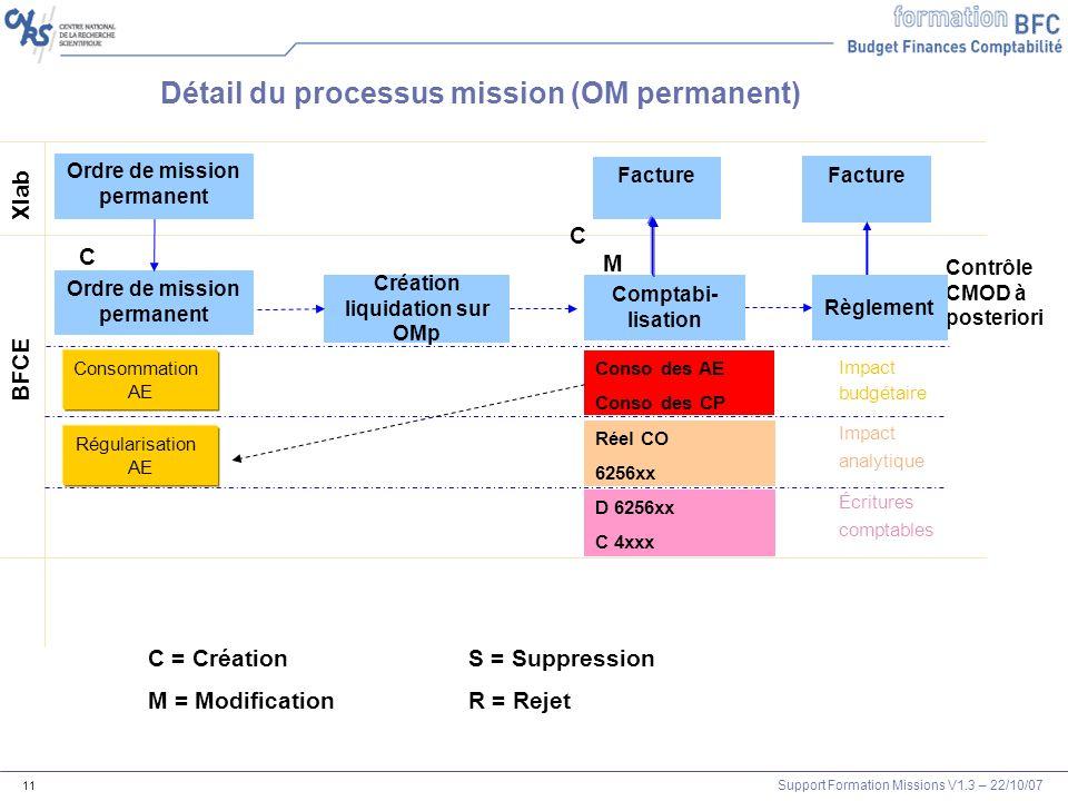 Support Formation Missions V1.3 – 22/10/07 11 Xlab BFCE Détail du processus mission (OM permanent) Contrôle CMOD à posteriori CMCM C = CréationS = Sup
