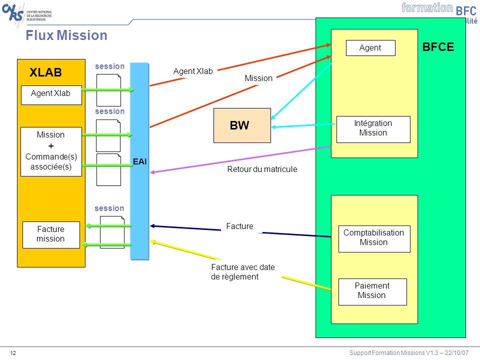 Support Formation Missions V1.3 – 22/10/07 12 EAI Intégration Mission session Facture session BFCE BW Flux Mission XLAB Mission + Commande(s) associée