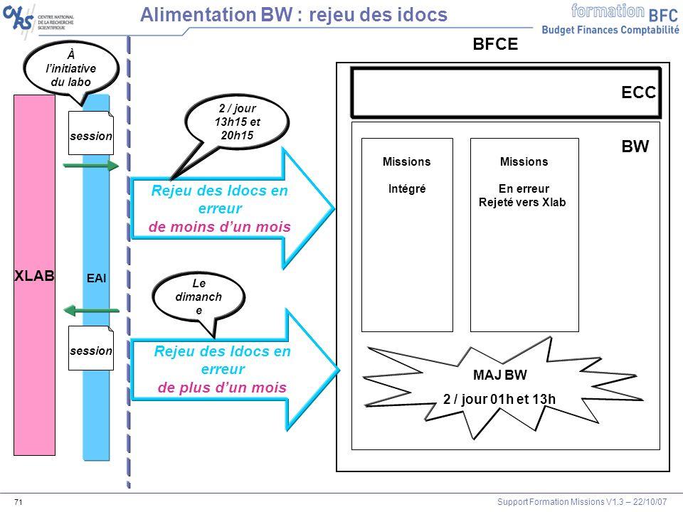 Support Formation Missions V1.3 – 22/10/07 71 XLAB EAI session BFCE Alimentation BW : rejeu des idocs session À linitiative du labo BW Missions Intégr