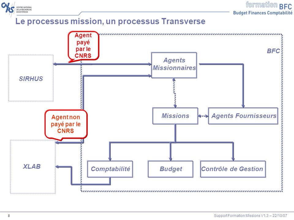 Support Formation Missions V1.3 – 22/10/07 159 Annexe Correction des Exercices 12