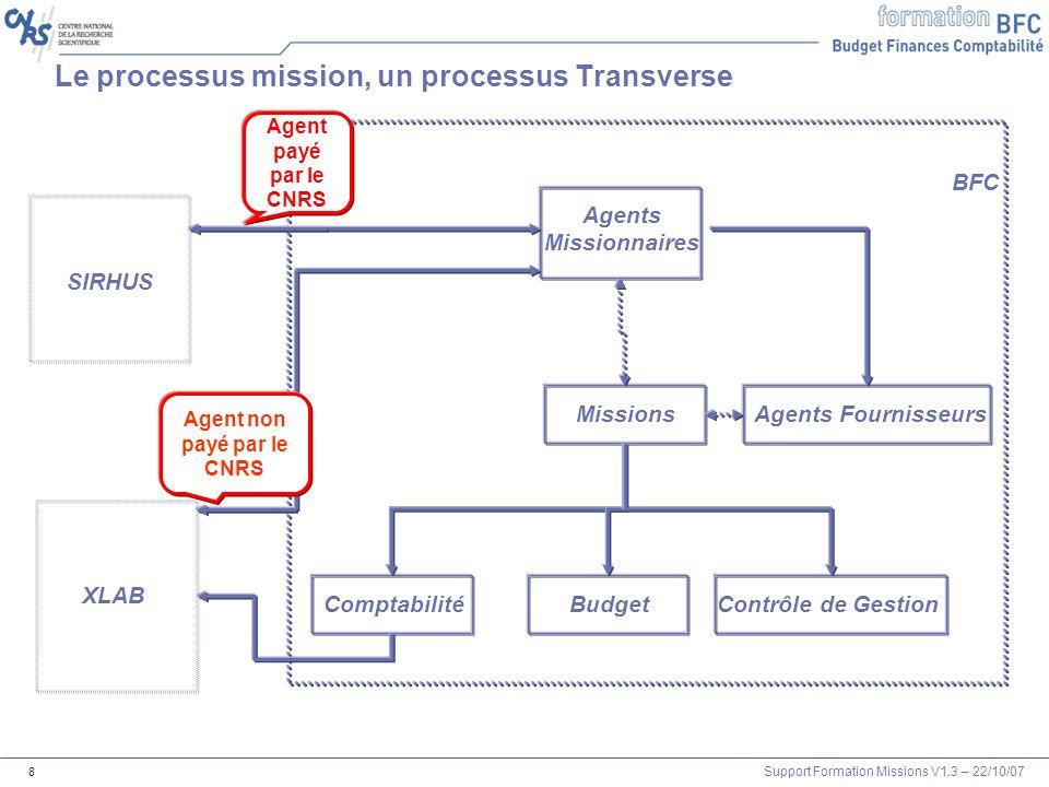 Support Formation Missions V1.3 – 22/10/07 8 Le processus mission, un processus Transverse Agents Missionnaires Missions ComptabilitéBudgetContrôle de