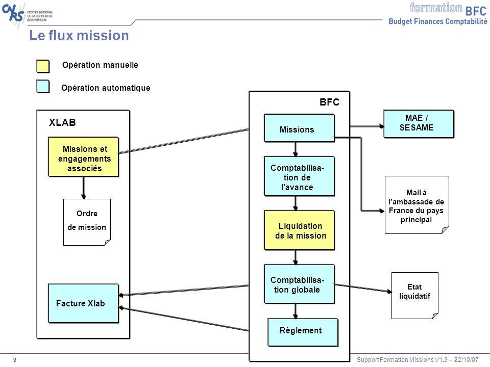 Support Formation Missions V1.3 – 22/10/07 10 Xlab BFCE Détail du processus mission (hors OM permanent) Contrôle CMOD à posteriori S CMCM C = CréationS = Suppression M = ModificationR = Rejet Impact budgétaire Impact analytique Écritures comptables D 47211x C 4xxx Saisie des frais réels /liquidation Ordre de mission C Prise en charge de lavance Facture D 6256xx C 4xxx et 47211xx Maj.