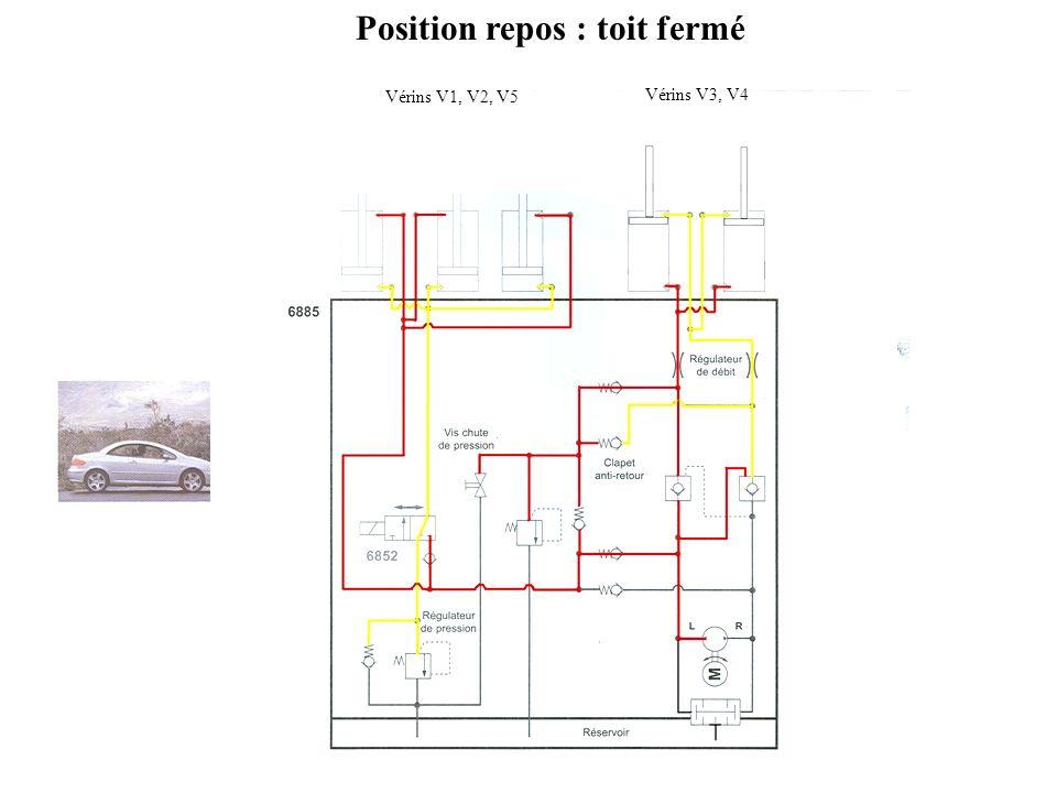 Position repos : toit fermé Vérins V1, V2, V5 Vérins V3, V4