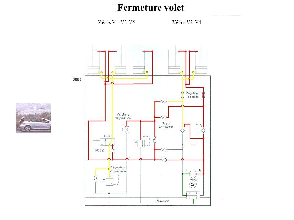 Fermeture volet Vérins V1, V2, V5Vérins V3, V4