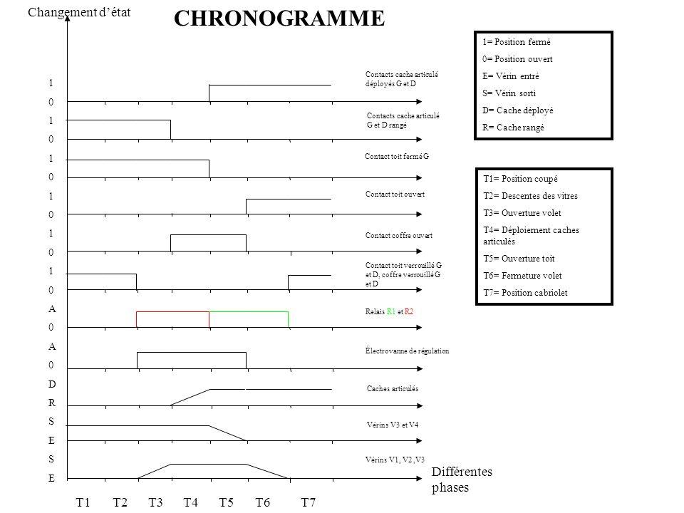 T1 T2T3 T4T5T6T7 CHRONOGRAMME Différentes phases Changement détat 101010101010A0A0DRSESE101010101010A0A0DRSESE 1= Position fermé 0= Position ouvert E=