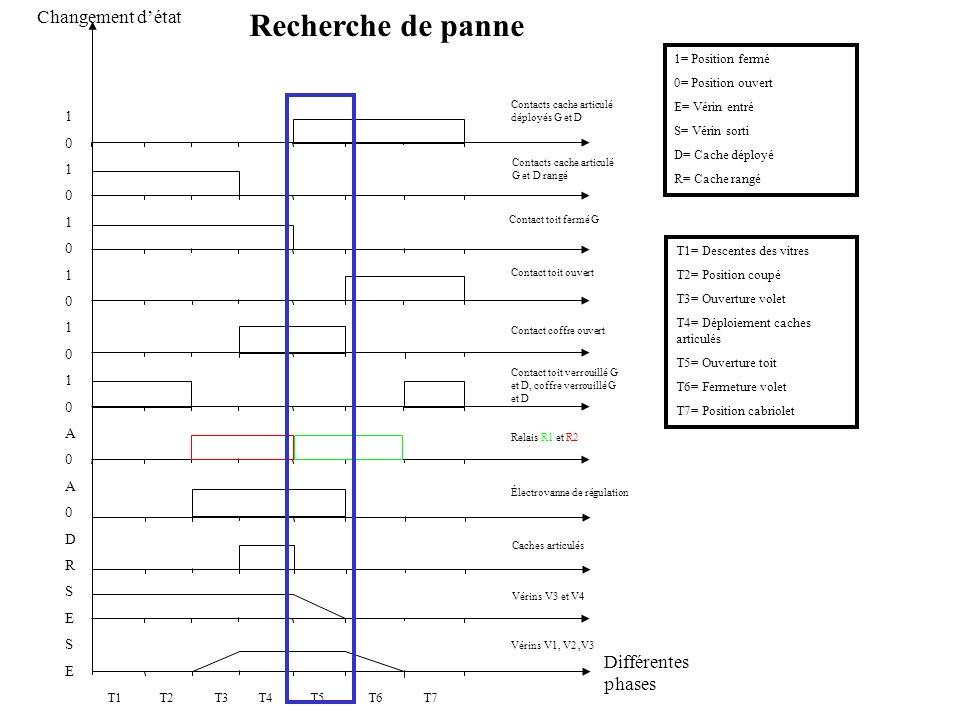Différentes phases Changement détat 101010101010A0A0DRSESE101010101010A0A0DRSESE 1= Position fermé 0= Position ouvert E= Vérin entré S= Vérin sorti D=