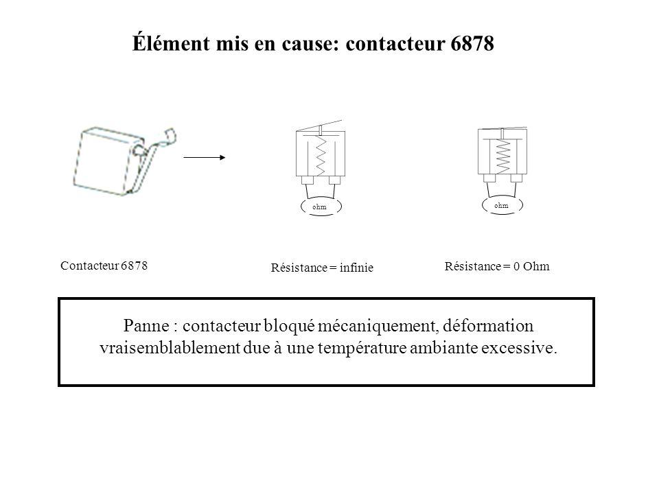 Élément mis en cause: contacteur 6878 Contacteur 6878 ohm Résistance = infinie Résistance = 0 Ohm Panne : contacteur bloqué mécaniquement, déformation