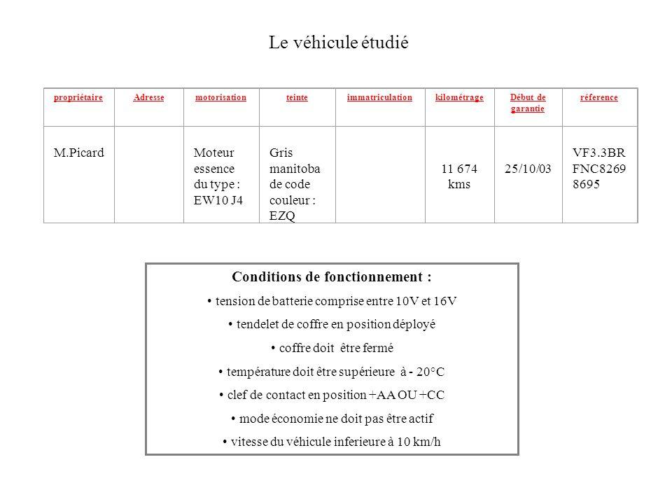 A.A. 1 pompe actionnant 5 vérins B. B. 2 vérins assurant la cinématique tube / volet C.