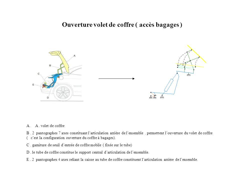 A. A. volet de coffre B. 2 pantographes 7 axes constituant larticulation arrière de lensemble. permettent louverture du volet de coffre ( cest la conf