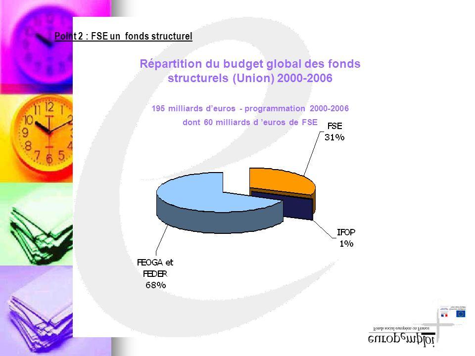 Répartition du budget global des fonds structurels (Union) 2000-2006 195 milliards deuros - programmation 2000-2006 dont 60 milliards d euros de FSE P