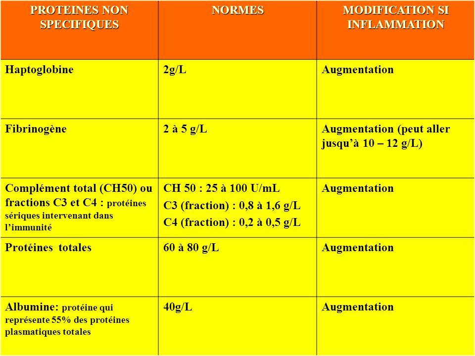 IFSI de Bayonne - NL - Promotion 2010 - 2013 PROTEINES NON SPECIFIQUES NORMES MODIFICATION SI INFLAMMATION Haptoglobine2g/LAugmentation Fibrinogène2 à