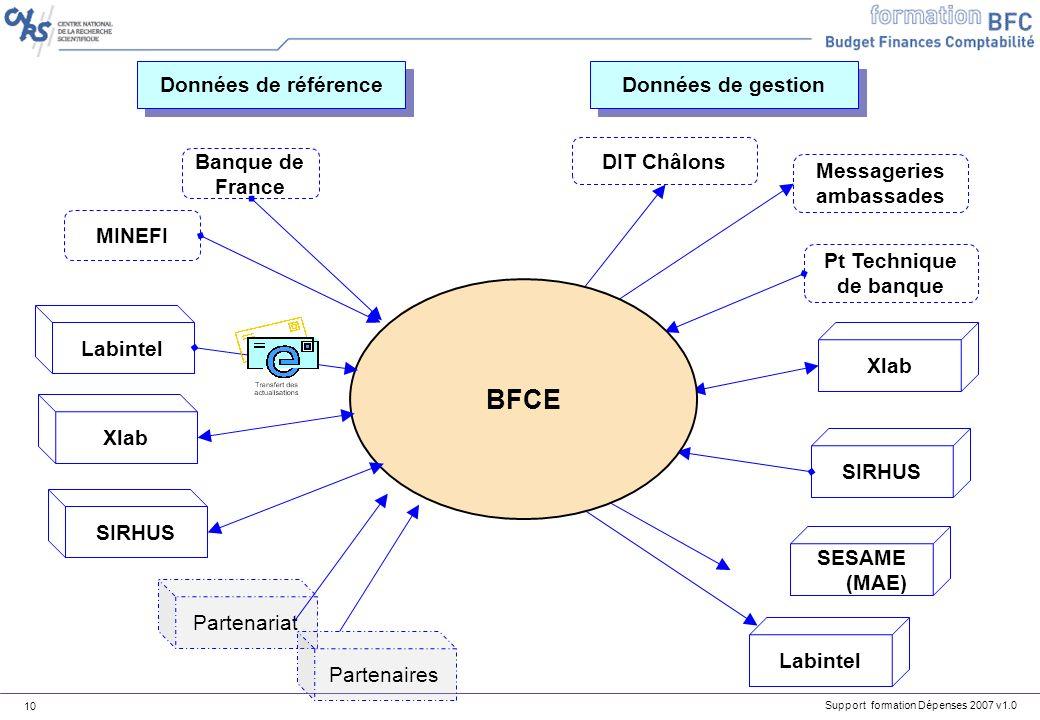 Support formation Dépenses 2007 v1.0 10 Partenariat Partenaires MINEFI Banque de France Données de gestion Données de référence SIRHUSXlab SESAME (MAE