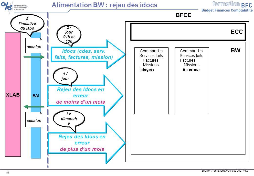 Support formation Dépenses 2007 v1.0 15 XLAB EAI session BFCE Alimentation BW : rejeu des idocs session À linitiative du labo BW Idocs (cdes, serv. fa