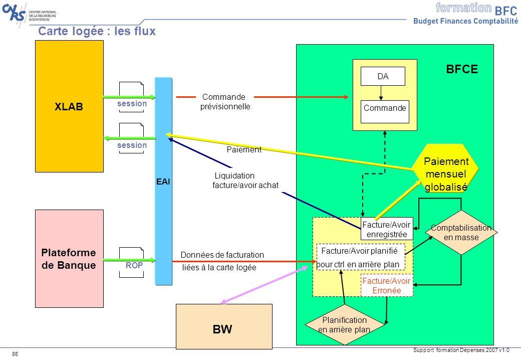 Support formation Dépenses 2007 v1.0 86 Carte logée : les flux XLAB Plateforme de Banque Données de facturation liées à la carte logée EAI ROP DA Comm