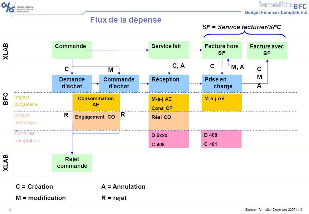 Support formation Dépenses 2007 v1.0 9 Commande XLAB BFC Demande dachat C Rejet commande R R C = CréationA = Annulation M = modificationR = rejet M-à-