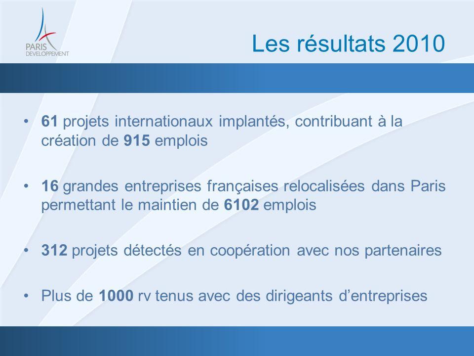 61 projets internationaux implantés, contribuant à la création de 915 emplois 16 grandes entreprises françaises relocalisées dans Paris permettant le maintien de 6102 emplois 312 projets détectés en coopération avec nos partenaires Plus de 1000 rv tenus avec des dirigeants dentreprises Les résultats 2010