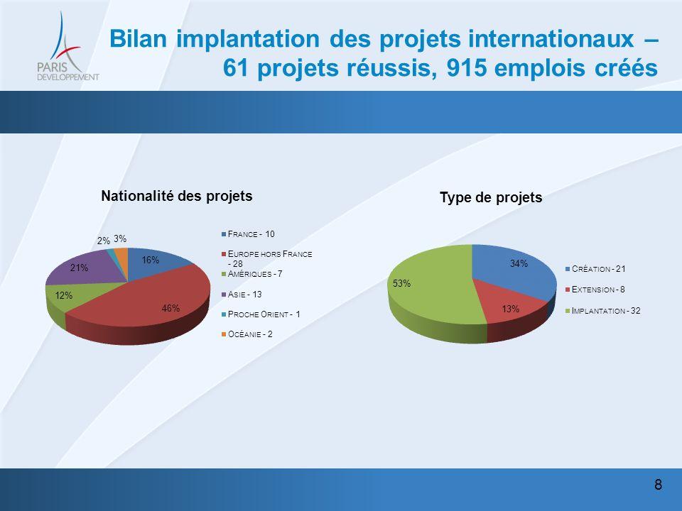 9 Bilan implantation des projets internationaux 61 projets réussis, 915 emplois créés Secteur dactivité des projets