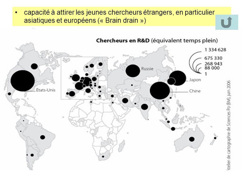 capacité à attirer les jeunes chercheurs étrangers, en particulier asiatiques et européens (« Brain drain »)