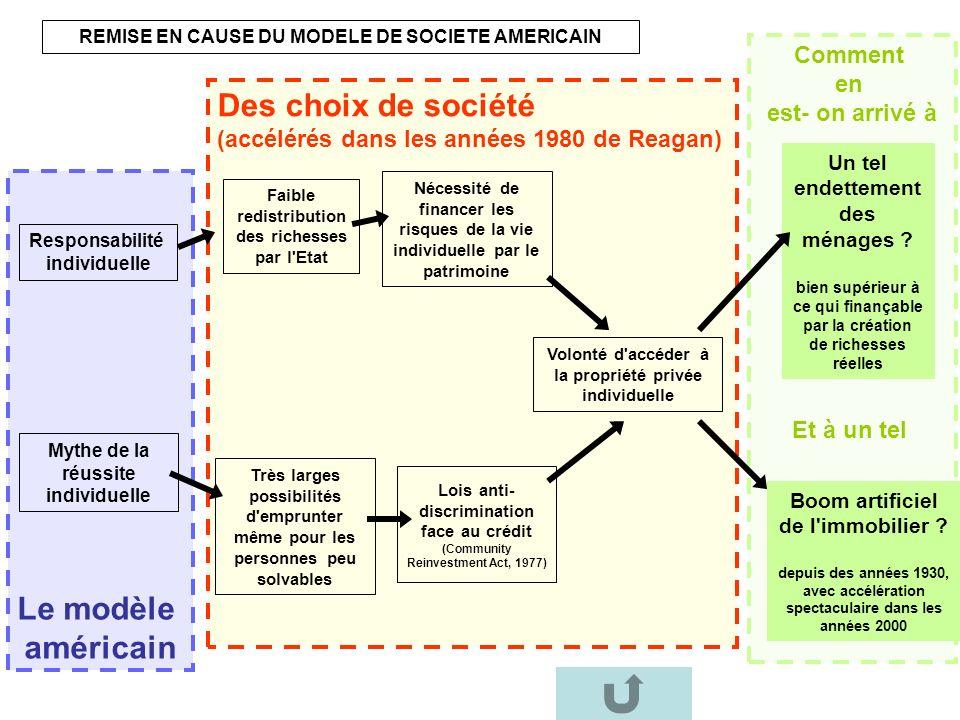 Comment en est- on arrivé à Et à un tel Des choix de société (accélérés dans les années 1980 de Reagan) Le modèle américain Responsabilité individuell
