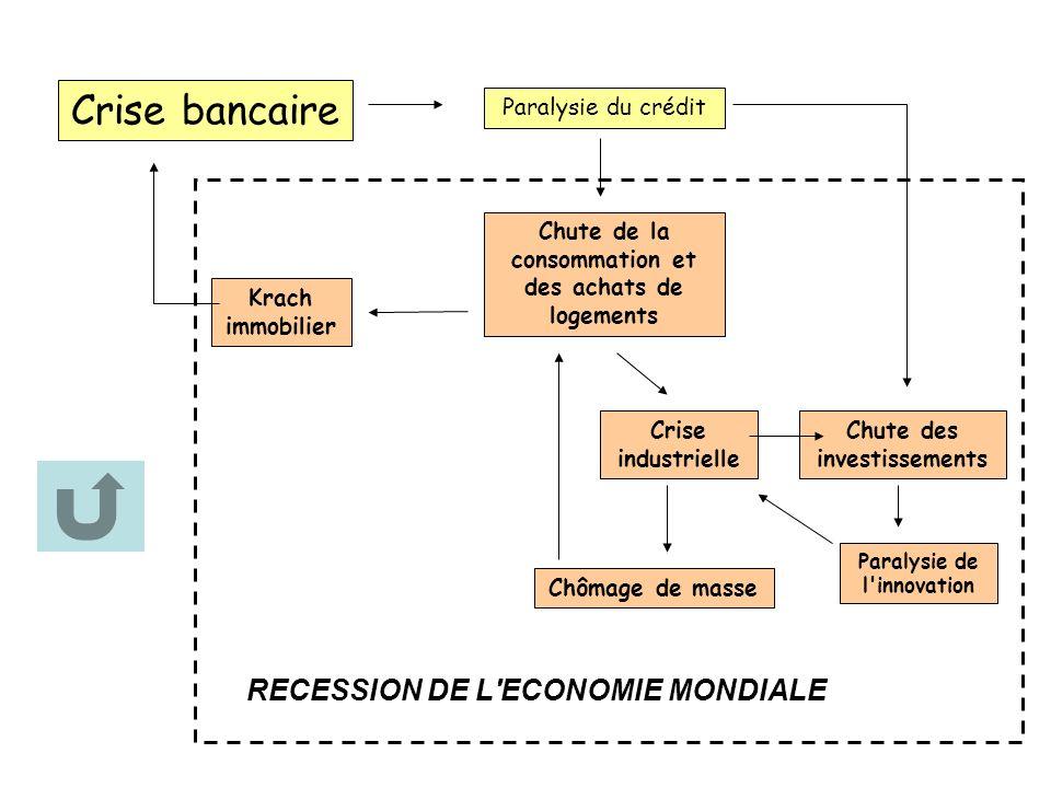Crise bancaire Paralysie du crédit Chute de la consommation et des achats de logements Crise industrielle Krach immobilier Chute des investissements P