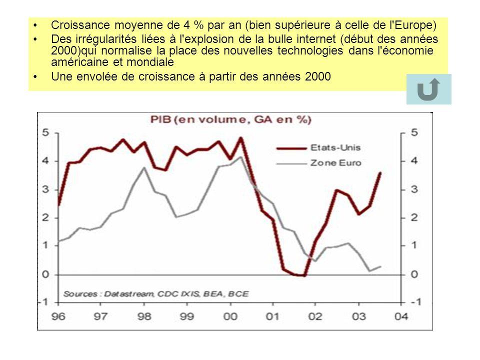 Croissance moyenne de 4 % par an (bien supérieure à celle de l'Europe) Des irrégularités liées à l'explosion de la bulle internet (début des années 20